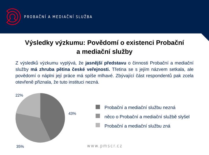 Výsledky výzkumu: Povědomí o existenci Probační a mediační služby