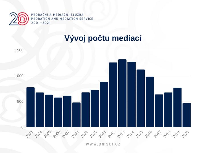 Vývoj počtu mediací