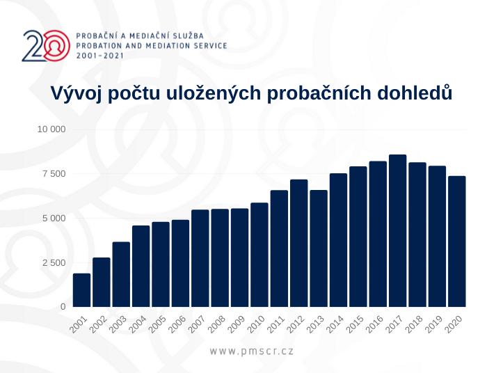 Vývoj počtu uložených probačních dohledů